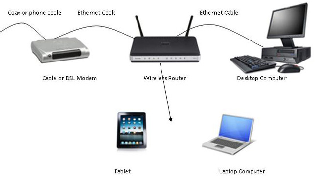 what you need in a home wireless router pc tech for hire rh pctechforhire com